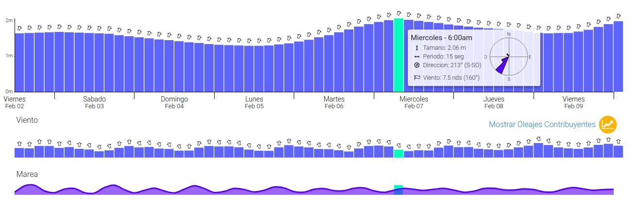 REPORTE DEL MAR - Así llegan las olas los siguientes días